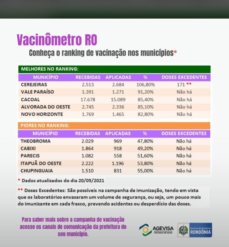 NOVO HORIZONTE ESTÁ 5º LUGAR NO RANKING DE VACINAÇÃO NOS MUNICÍPIOS
